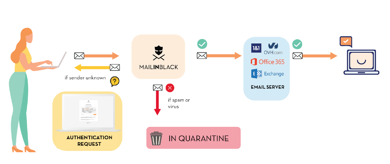 Mailinblack technology secures your email exchanges